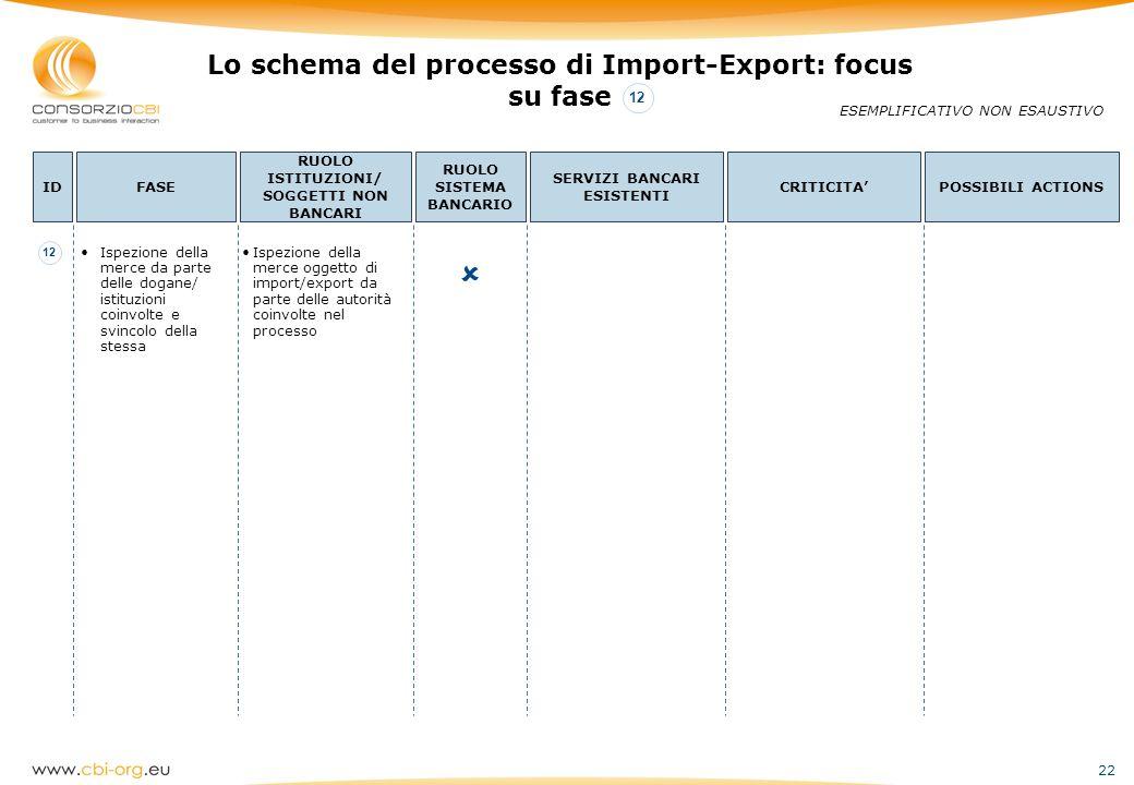 22 Lo schema del processo di Import-Export: focus su fase ESEMPLIFICATIVO NON ESAUSTIVO IDFASE RUOLO ISTITUZIONI/ SOGGETTI NON BANCARI RUOLO SISTEMA B