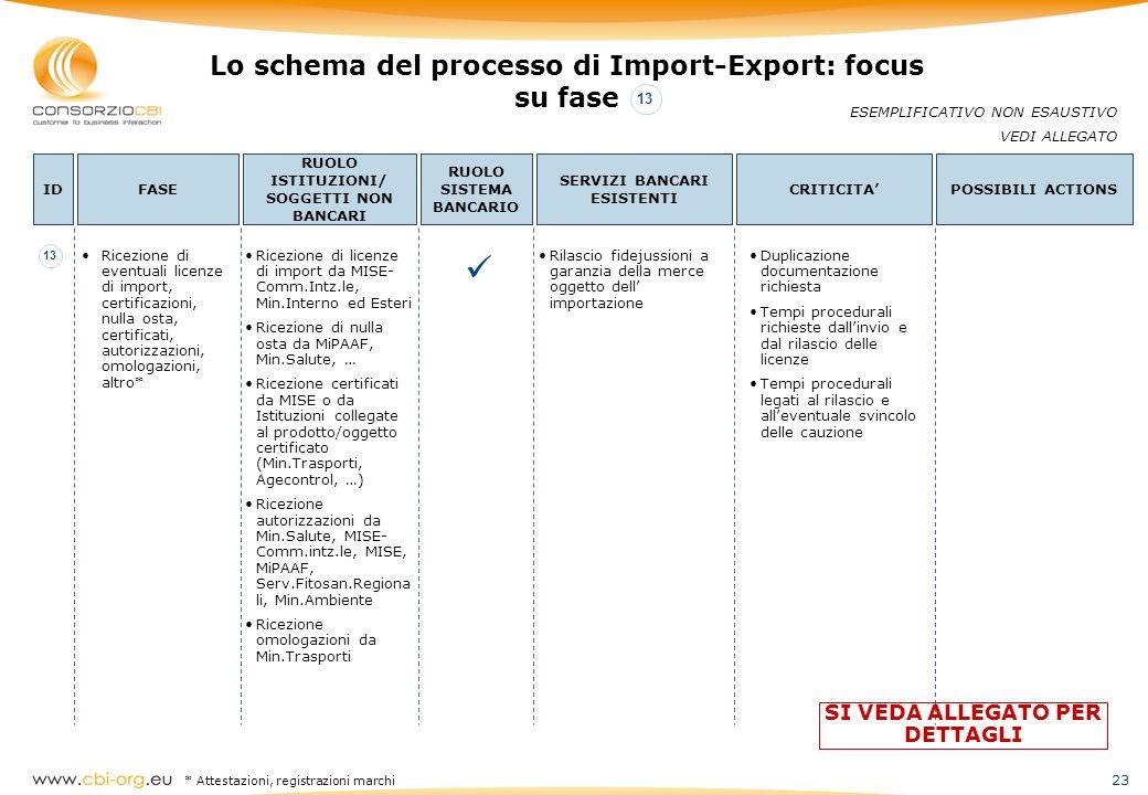 23 Lo schema del processo di Import-Export: focus su fase ESEMPLIFICATIVO NON ESAUSTIVO VEDI ALLEGATO IDFASE RUOLO ISTITUZIONI/ SOGGETTI NON BANCARI R