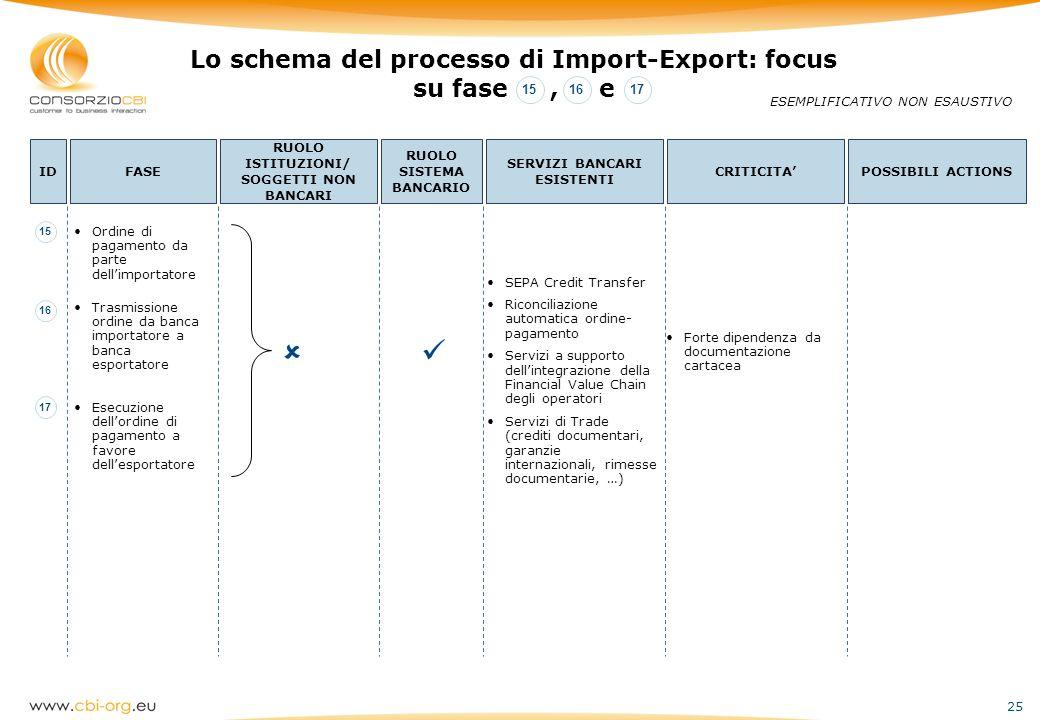 25 Lo schema del processo di Import-Export: focus su fase, e ESEMPLIFICATIVO NON ESAUSTIVO IDFASE RUOLO ISTITUZIONI/ SOGGETTI NON BANCARI RUOLO SISTEM