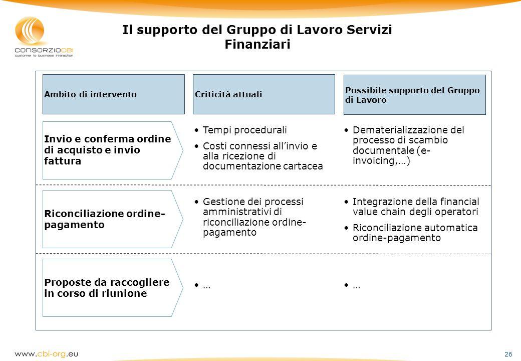 26 Il supporto del Gruppo di Lavoro Servizi Finanziari Ambito di intervento Criticità attuali Possibile supporto del Gruppo di Lavoro Invio e conferma