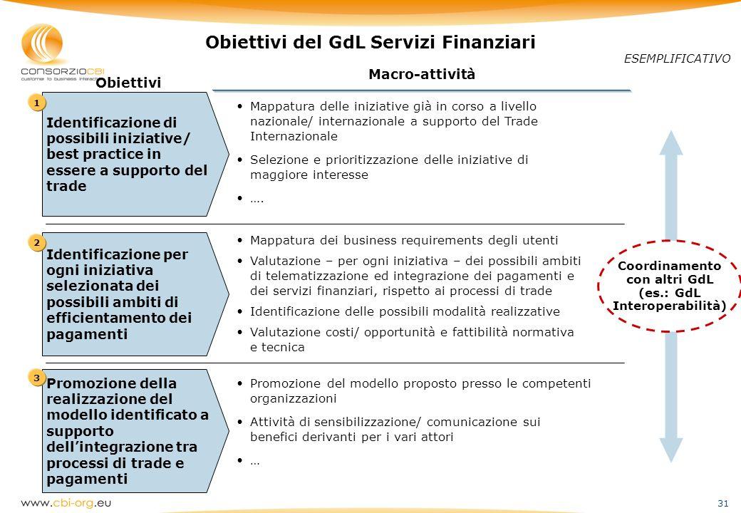 31 Identificazione di possibili iniziative/ best practice in essere a supporto del trade Obiettivi del GdL Servizi Finanziari 1 Definition of business