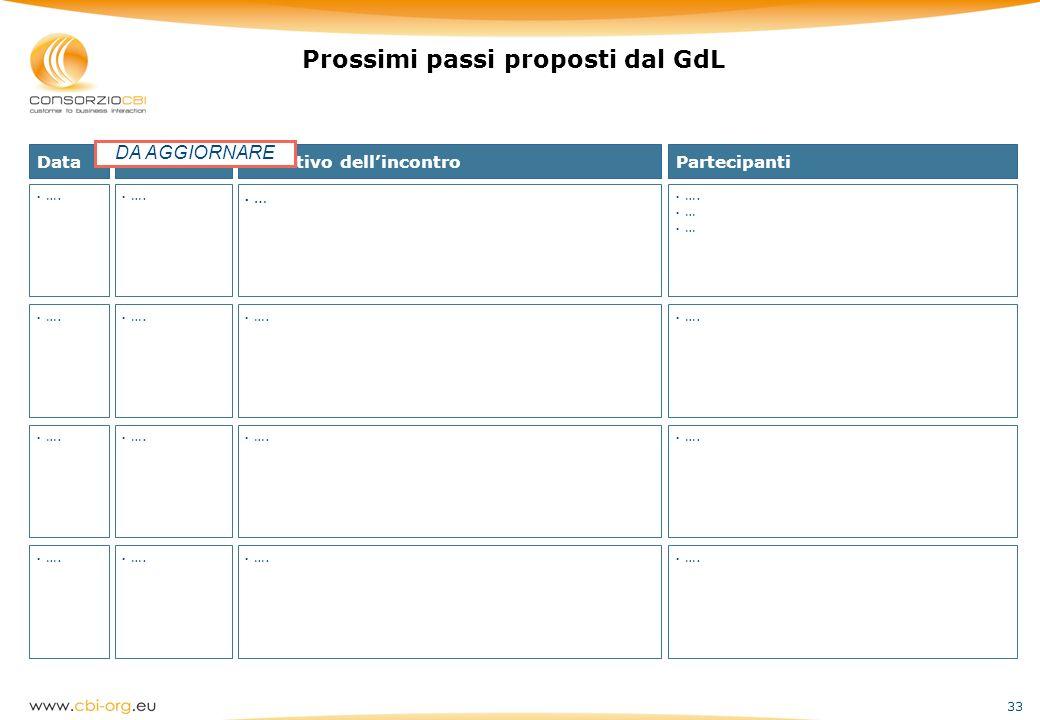 33 Prossimi passi proposti dal GdL Data …. Obiettivo dellincontro … …. Partecipanti …. … …. Location …. DA AGGIORNARE