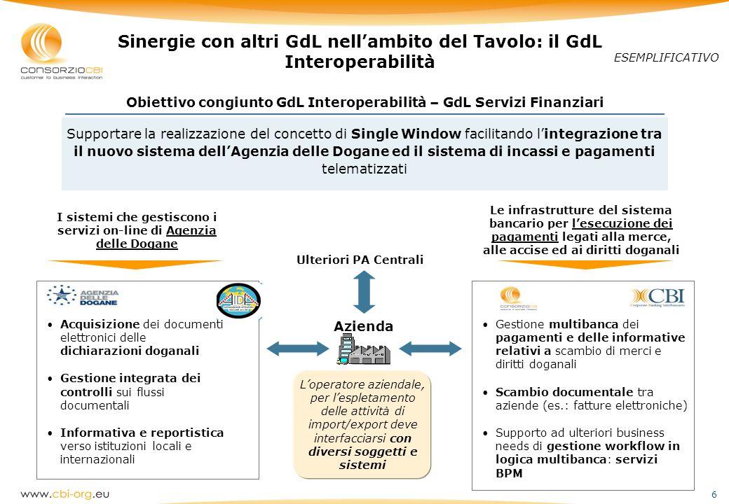 6 Sinergie con altri GdL nellambito del Tavolo: il GdL Interoperabilità ESEMPLIFICATIVO Supportare la realizzazione del concetto di Single Window faci