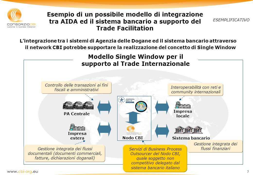 7 Esempio di un possibile modello di integrazione tra AIDA ed il sistema bancario a supporto del Trade Facilitation ESEMPLIFICATIVO Nodo CBI Impresa l