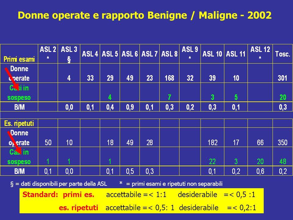 Donne operate e rapporto Benigne / Maligne - 2002 § = dati disponibili per parte della ASL * = primi esami e ripetuti non separabili Standard: primi es.