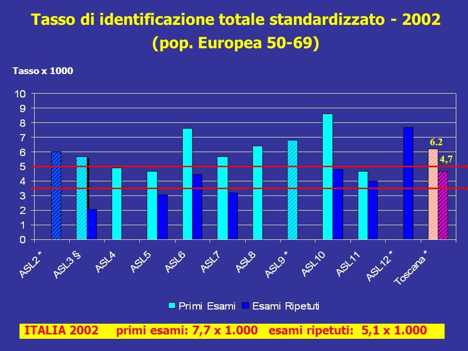 Tasso di identificazione totale standardizzato - 2002 (pop.