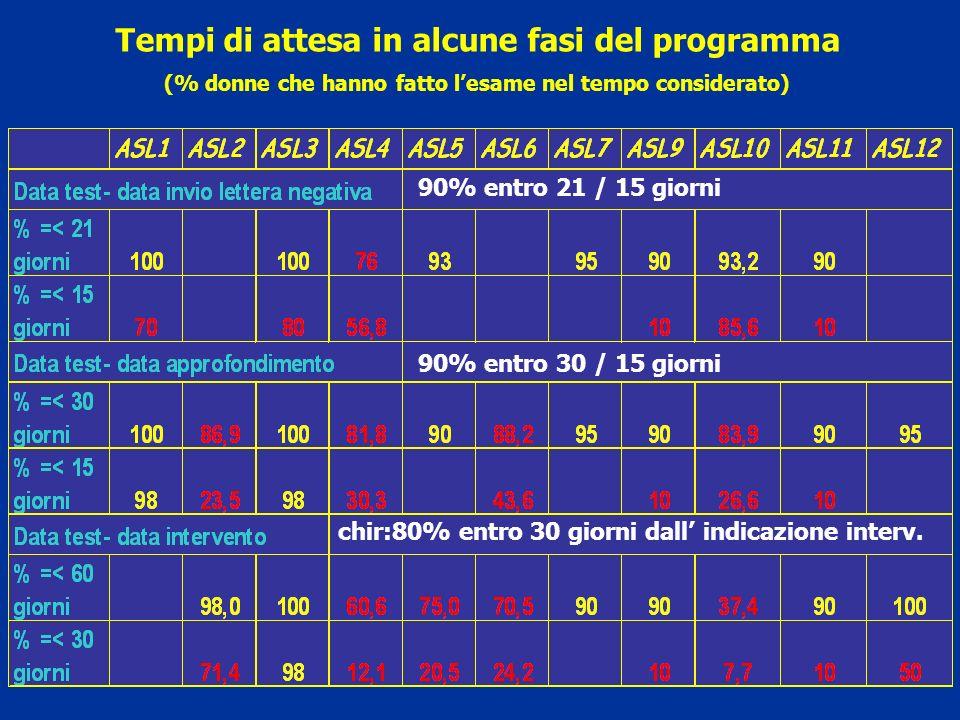 Tempi di attesa in alcune fasi del programma (% donne che hanno fatto lesame nel tempo considerato) 90% entro 21 / 15 giorni 90% entro 30 / 15 giorni chir:80% entro 30 giorni dall indicazione interv.