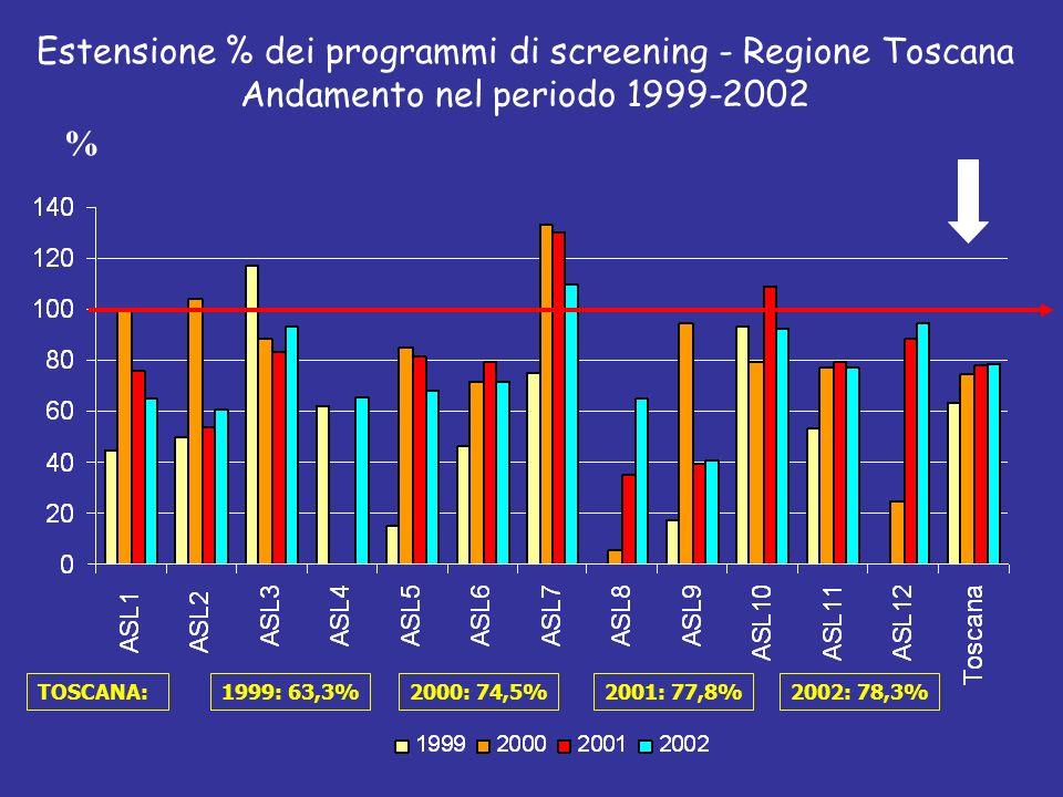 Estensione % dei programmi di screening - Regione Toscana Andamento nel periodo 1999-2002 % TOSCANA:1999: 63,3%2000: 74,5%2001: 77,8%2002: 78,3%