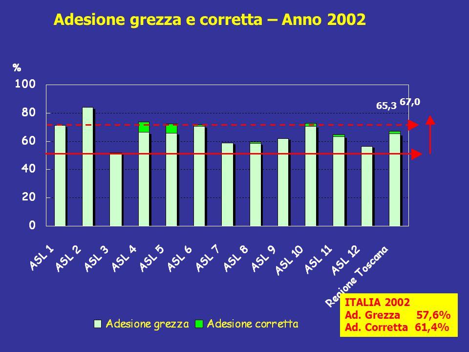 Adesione grezza e corretta – Anno 2002 ITALIA 2002 Ad. Grezza 57,6% Ad. Corretta 61,4% 65,3 67,0