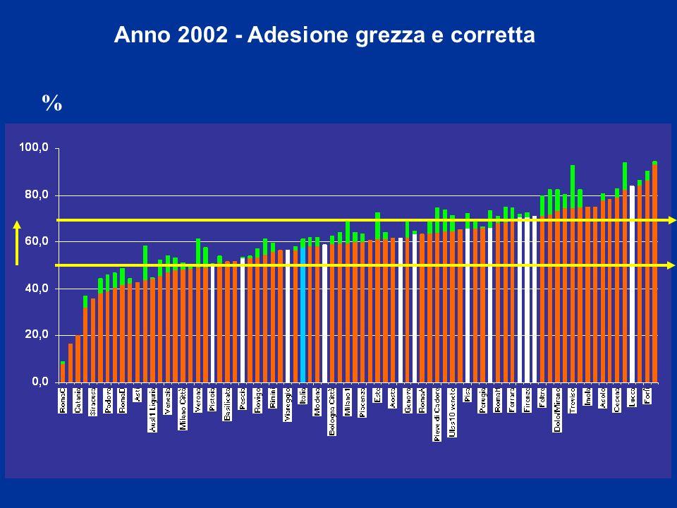Anno 2002 - Adesione grezza e corretta %