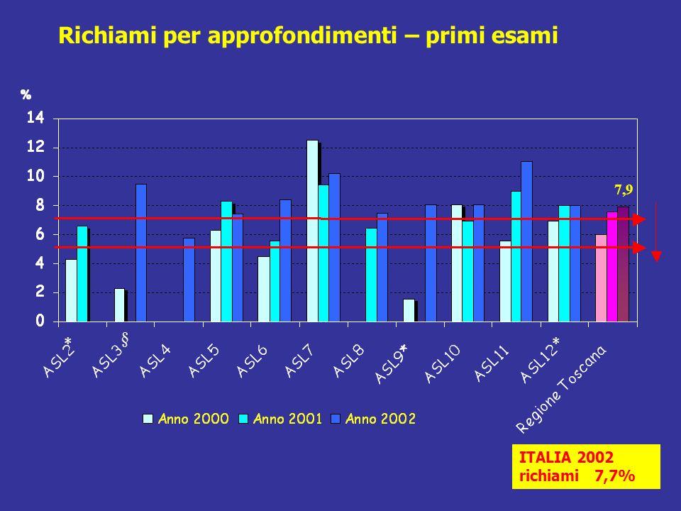 Richiami per approfondimenti – primi esami ITALIA 2002 richiami 7,7% 7,9 ** §