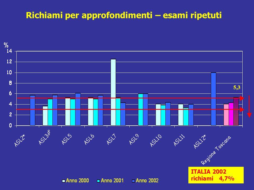 ITALIA 2002 richiami 4,7% Richiami per approfondimenti – esami ripetuti 5,3 §