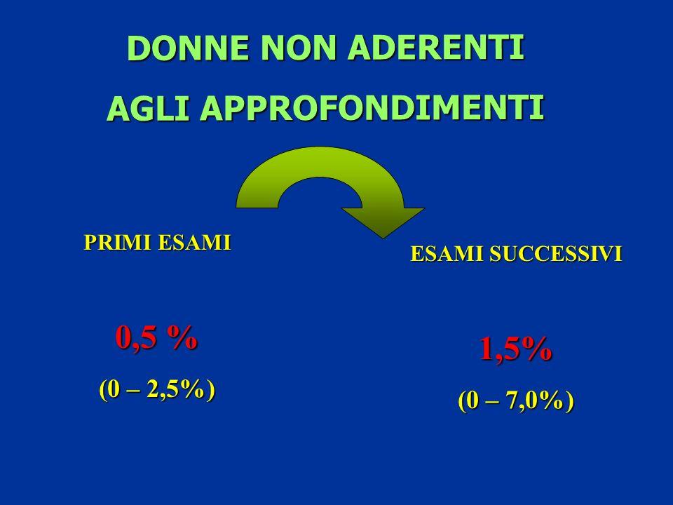 DONNE NON ADERENTI AGLI APPROFONDIMENTI PRIMI ESAMI 0,5 % (0 – 2,5%) ESAMI SUCCESSIVI 1,5% (0 – 7,0%)