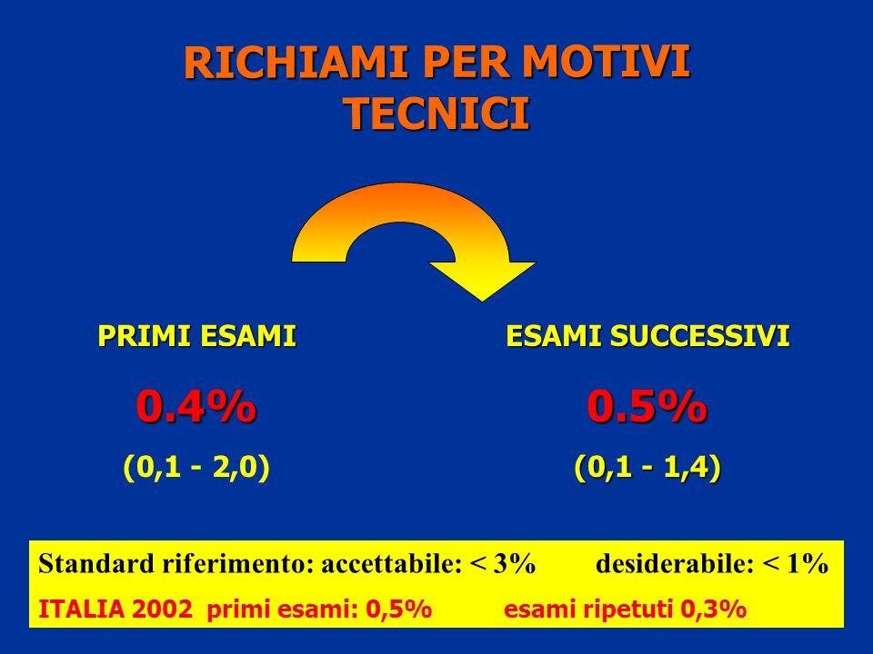 RICHIAMI PER MOTIVI TECNICI PRIMI ESAMI 0.4% (0,1 - 2,0) ESAMI SUCCESSIVI 0.5% (0,1 - 1,4) Standard riferimento: accettabile: < 3% desiderabile: < 1% ITALIA 2002 primi esami: 0,5% esami ripetuti 0,3%