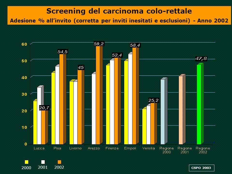 2001 2000 CSPO 2003 Screening del carcinoma colo-rettale Adesione % allinvito (corretta per inviti inesitati e esclusioni) - Anno 2002 2002