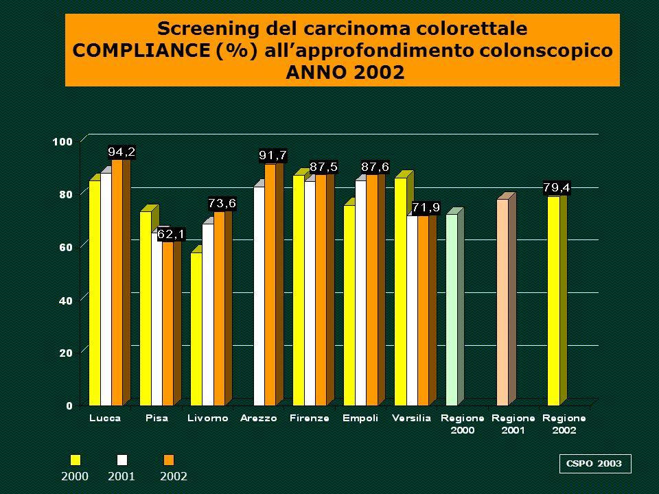 Screening del carcinoma colorettale COMPLIANCE (%) allapprofondimento colonscopico ANNO 2002 200020012002 CSPO 2003