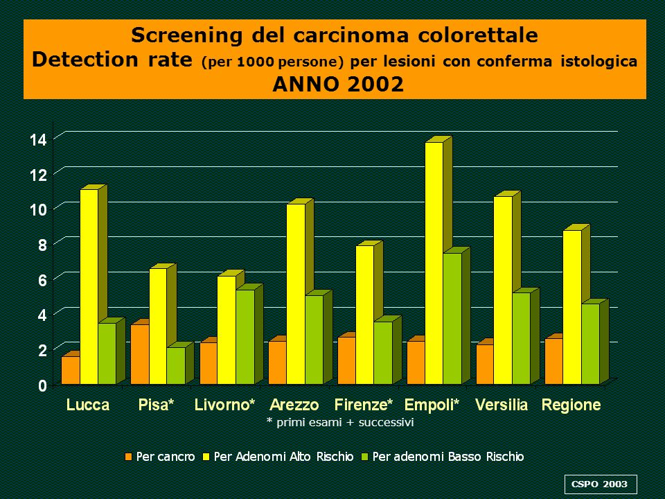 Screening del carcinoma colorettale Detection rate (per 1000 persone) per lesioni con conferma istologica ANNO 2002 * primi esami + successivi CSPO 2003