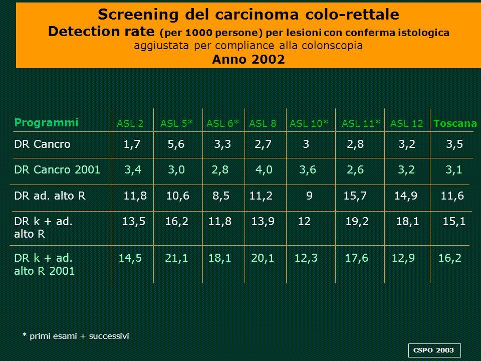 Programmi ASL 2 ASL 5* ASL 6* ASL 8 ASL 10* ASL 11* ASL 12 Toscana DR Cancro 1,7 5,6 3,32,73 2,8 3,2 3,5 DR Cancro 2001 3,4 3,0 2,8 4,0 3,6 2,6 3,2 3,1 DR ad.