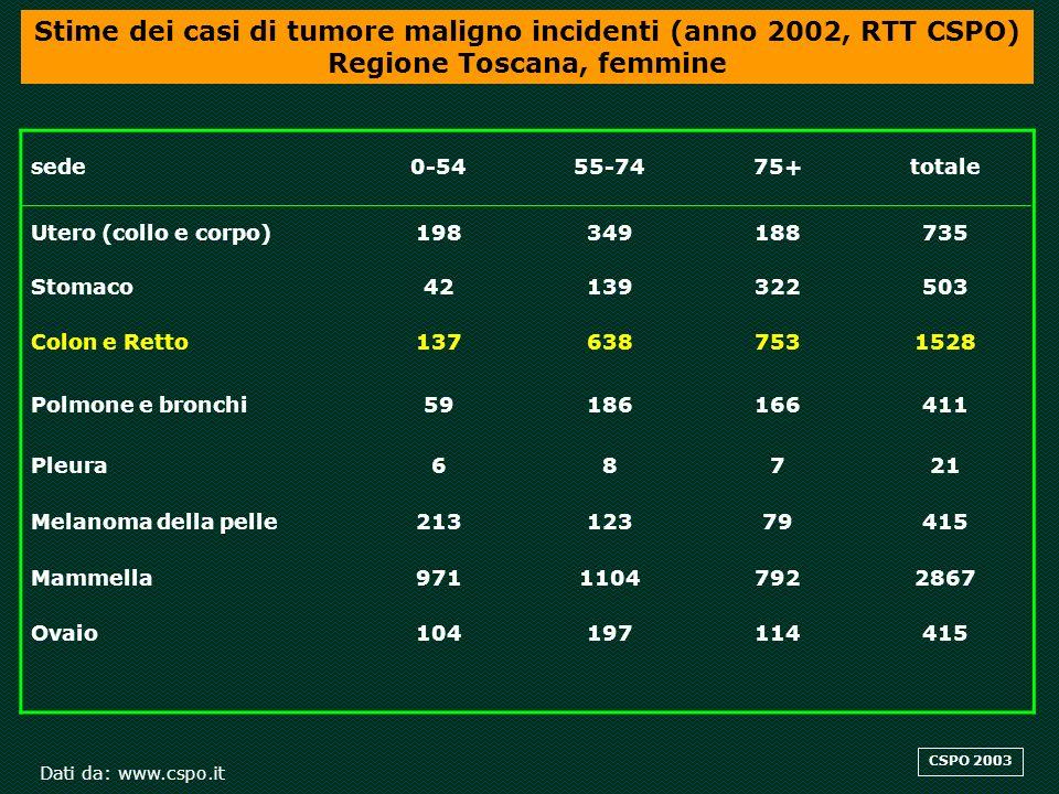 sede0-5455-7475+totale Stomaco56354380790 Colon e Retto18510367431964 Polmone e bronchi12610136031742 Pleura7392167 Melanoma della pelle14512047312 Prostata2112069742201 Stime dei casi di tumore maligno incidenti (anno 2002, RTT CSPO) Regione Toscana, maschi Dati da: www.cspo.it CSPO 2003