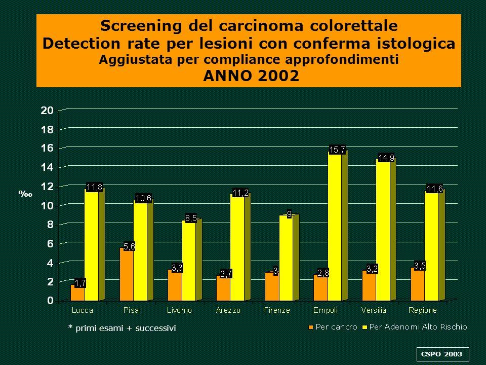 Screening del carcinoma colorettale Detection rate per lesioni con conferma istologica Aggiustata per compliance approfondimenti ANNO 2002 * primi esami + successivi CSPO 2003