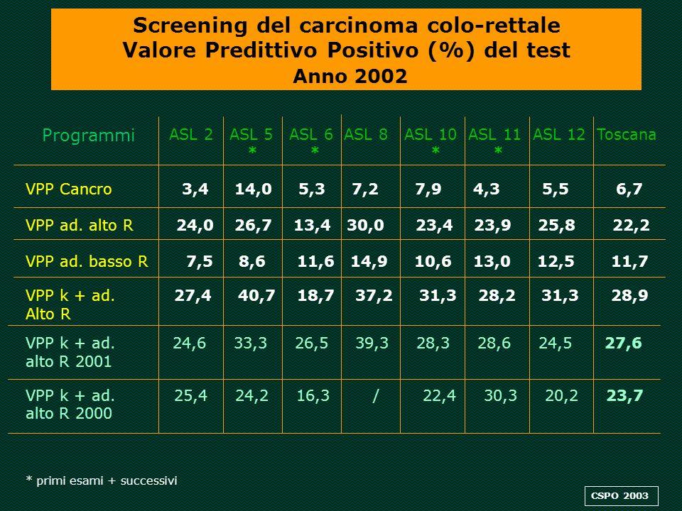 Screening del carcinoma colo-rettale Valore Predittivo Positivo (%) del test Anno 2002 Programmi ASL 2 ASL 5 ASL 6 ASL 8 ASL 10 ASL 11 ASL 12 Toscana * * * * VPP Cancro 3,4 14,0 5,3 7,2 7,9 4,3 5,5 6,7 VPP ad.