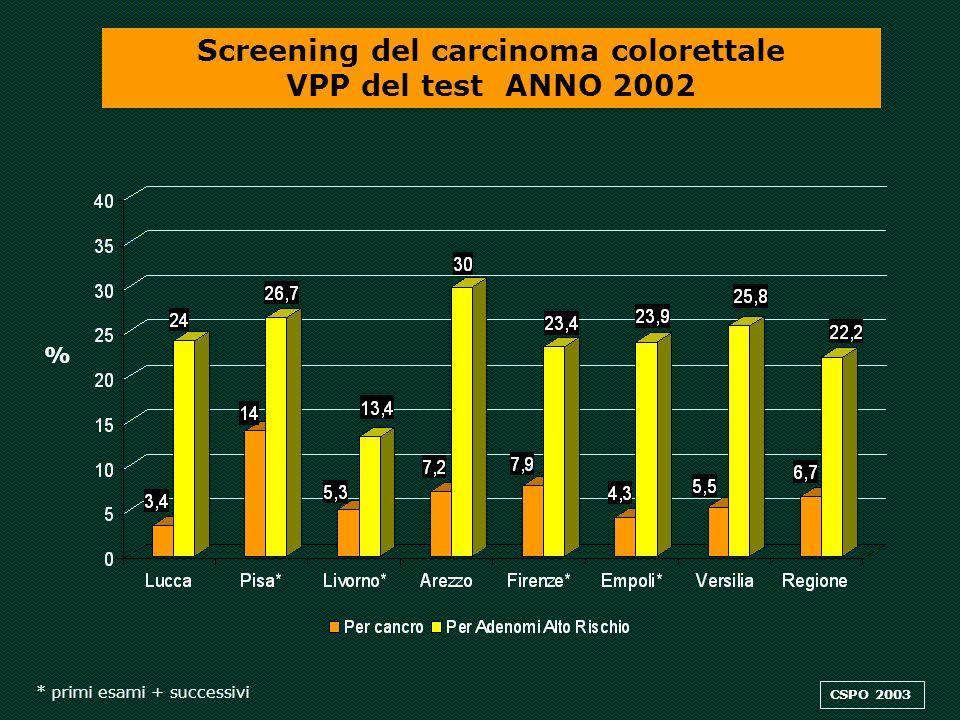 Screening del carcinoma colorettale VPP del test ANNO 2002 * primi esami + successivi CSPO 2003 %