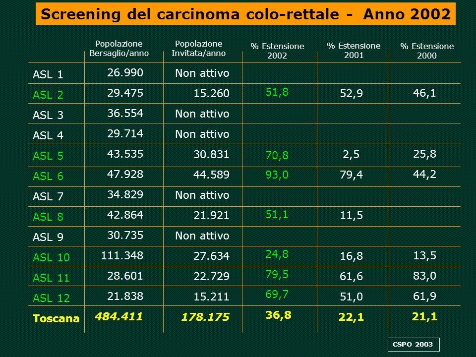 ESTENSIONE GEOGRAFICA DEI PROGRAMMI DI SCREENING PER IL CARCINOMA COLO-RETTALE IN TOSCANA ANNO 2002 ESTENSIONE GEOGRAFICA DEI PROGRAMMI DI SCREENING PER IL CARCINOMA COLO-RETTALE IN TOSCANA Percentuale di estensione 0 1%-33% 34%-66% > = 67% Estensione = numero invitati/popolazione bersaglio annuale