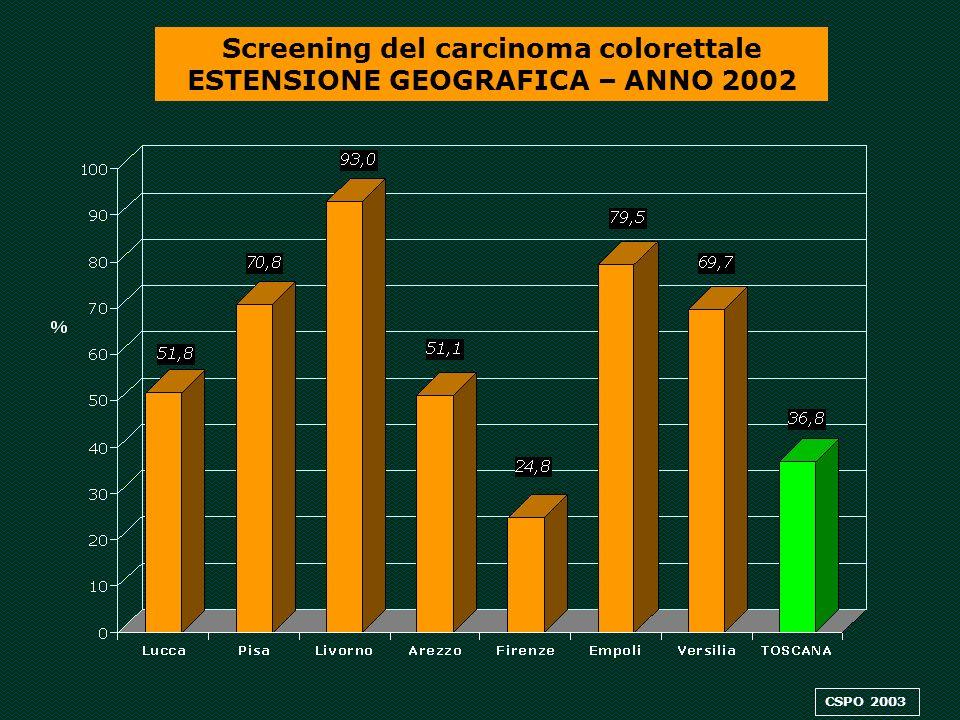 Screening del carcinoma colo-rettale Adesione % allinvito (corretta per inviti inesitati e esclusioni) - Anno 2002 ASL 2 Lucca ASL 5 Pisa ASL 6 Livorno ASL 8 Arezzo ASL 10 Firenze ASL 11 Empoli ASL 12 Versilia 3.157 16.505 19.256 12.969 14.335 13.236 3.083 26,1 43,1 37,9 / 47,6 50,2 21,3 Programmi Invitati Rispondenti Adesione Adesione Adesione 2002 2001 2000 Regione Toscana 178.175 82.541 47,8 41,0 39,0 34,3 46,9 37,8 42,4 50,6 54,4 23,2 15.260 30.831 44.589 21.921 27.634 22.729 15.211 20,7 54,5 45,0 59,2 52,4 58,4 25,2 CSPO 2003