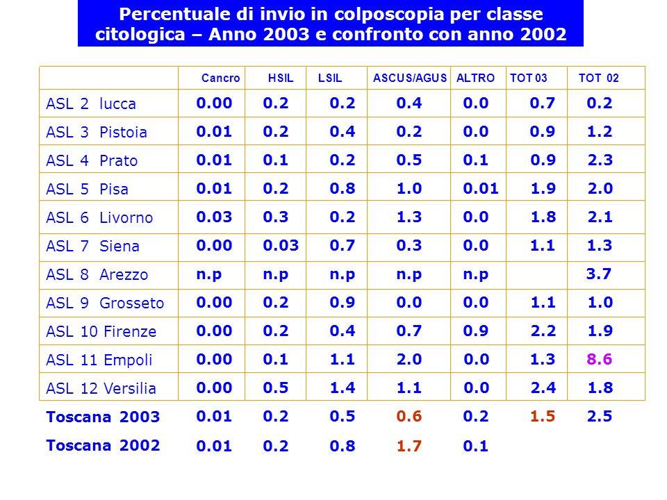 Percentuale di invio in colposcopia per classe citologica – Anno 2003 e confronto con anno 2002 ASL 2 lucca ASL 3 Pistoia ASL 4 Prato ASL 5 Pisa ASL 6