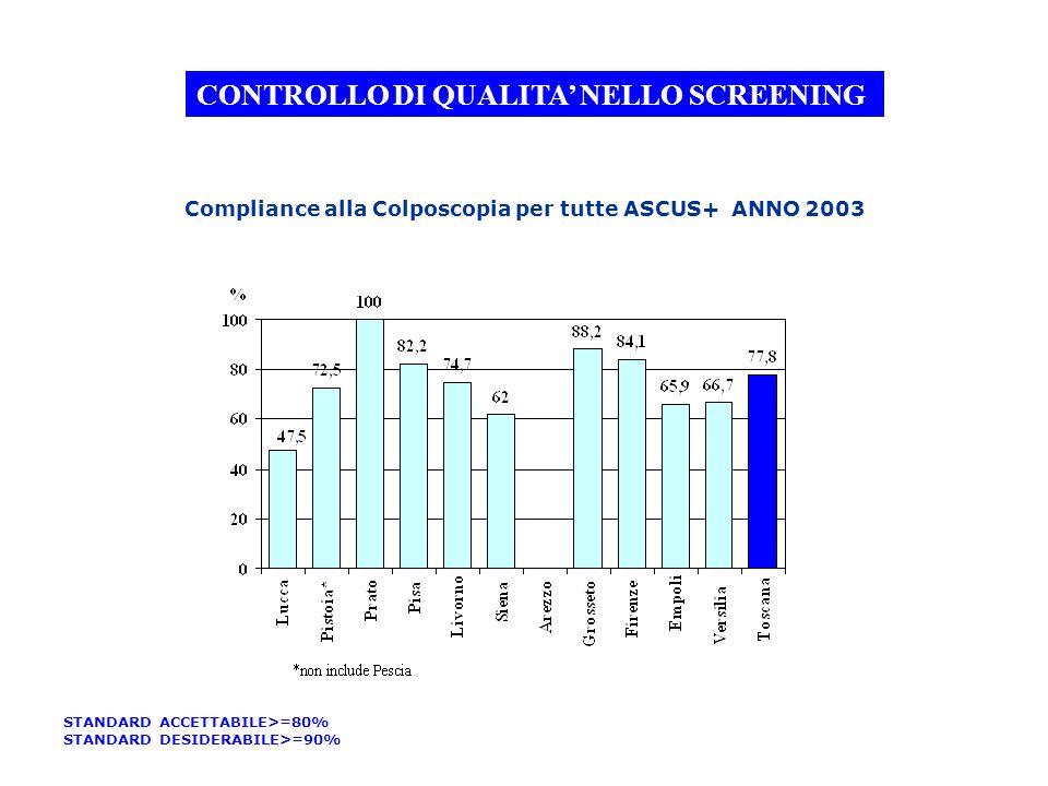 Compliance alla Colposcopia per tutte ASCUS+ ANNO 2003 CONTROLLO DI QUALITA NELLO SCREENING STANDARD ACCETTABILE>=80% STANDARD DESIDERABILE>=90%