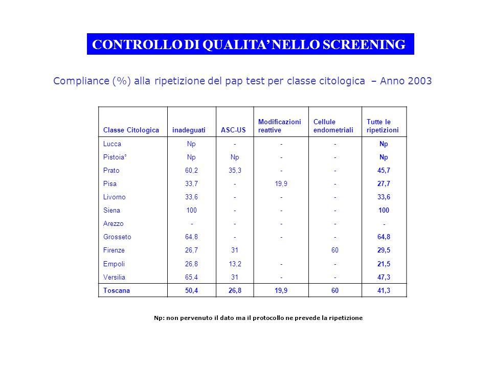 Np: non pervenuto il dato ma il protocollo ne prevede la ripetizione CONTROLLO DI QUALITA NELLO SCREENING Compliance (%) alla ripetizione del pap test