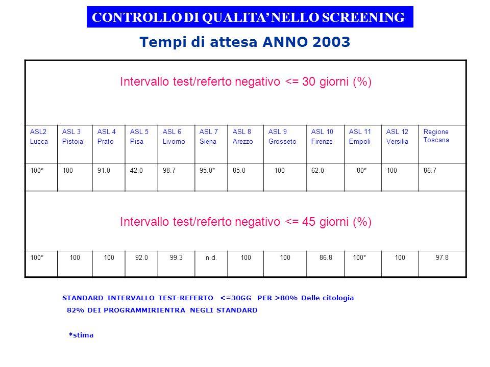 Tempi di attesa ANNO 2003 STANDARD INTERVALLO TEST-REFERTO 80% Delle citologia 82% DEI PROGRAMMIRIENTRA NEGLI STANDARD CONTROLLO DI QUALITA NELLO SCRE