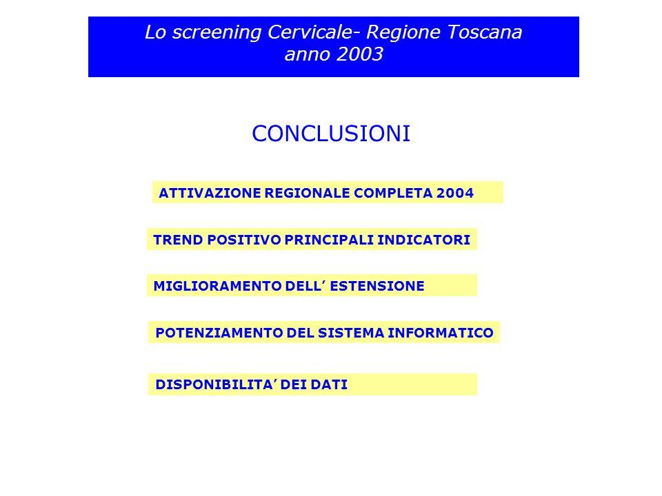 CONCLUSIONI Lo screening Cervicale- Regione Toscana anno 2003 TREND POSITIVO PRINCIPALI INDICATORI ATTIVAZIONE REGIONALE COMPLETA 2004 DISPONIBILITA D