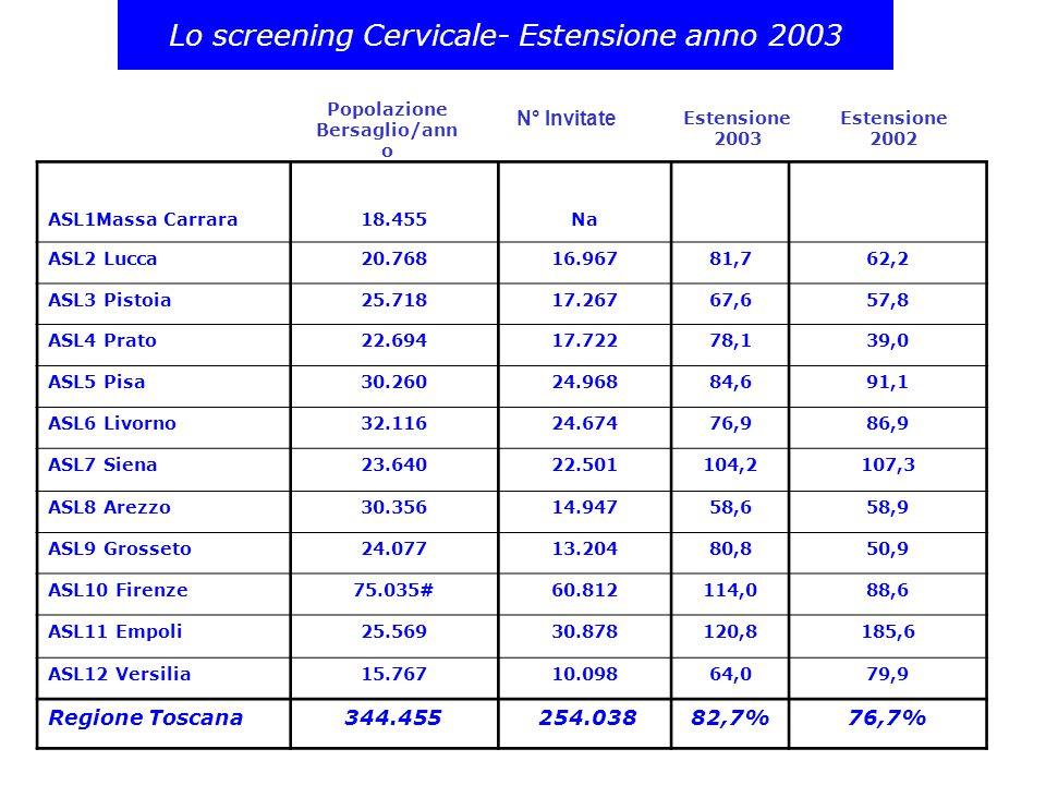 ESTENSIONE SCREENING CERVICALE REGIONE TOSCANA 2003