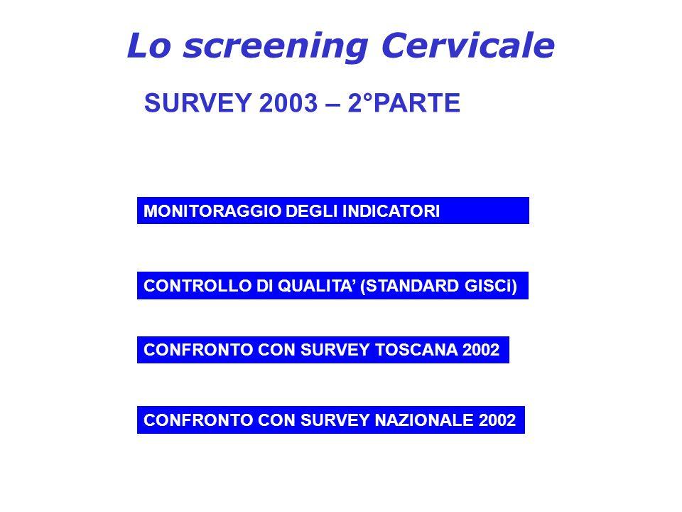 Lo screening Cervicale SURVEY 2003 – 2°PARTE MONITORAGGIO DEGLI INDICATORI CONTROLLO DI QUALITA (STANDARD GISCi) CONFRONTO CON SURVEY TOSCANA 2002 CON