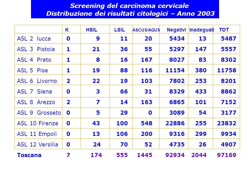 Screening del carcinoma cervicale Distribuzione dei risultati citologici (%)– Anno 2003 ASL 2 lucca ASL 3 Pistoia ASL 4 Prato ASL 5 Pisa ASL 6 Livorno ASL 7 Siena ASL 8 Arezzo ASL 9 Grosseto ASL 10 Firenze ASL 11 Empoli ASL 12 Versilia Toscana CancroHSILLSIL ASCUS/AGUS NEG Inadeguati Inadeguati 02 0.000.20.20.499.00.206 0.020.40.61.095.32.61.8 0.010.10.22.096.71.00.8 0.010.20.71.094.93.24.4 0.020.30.21.395.13.16.6 0.000.030.70.394.04.97.1 0.030.10.22.396.01.41.8 0.000.20.90.097.21.70.2 0.000.20.42.396.01.11.5 0.000.11.1 2.093.83.01.6 0.000.51.41.196.50.54.1 0.010.20.61.595.62.12.9