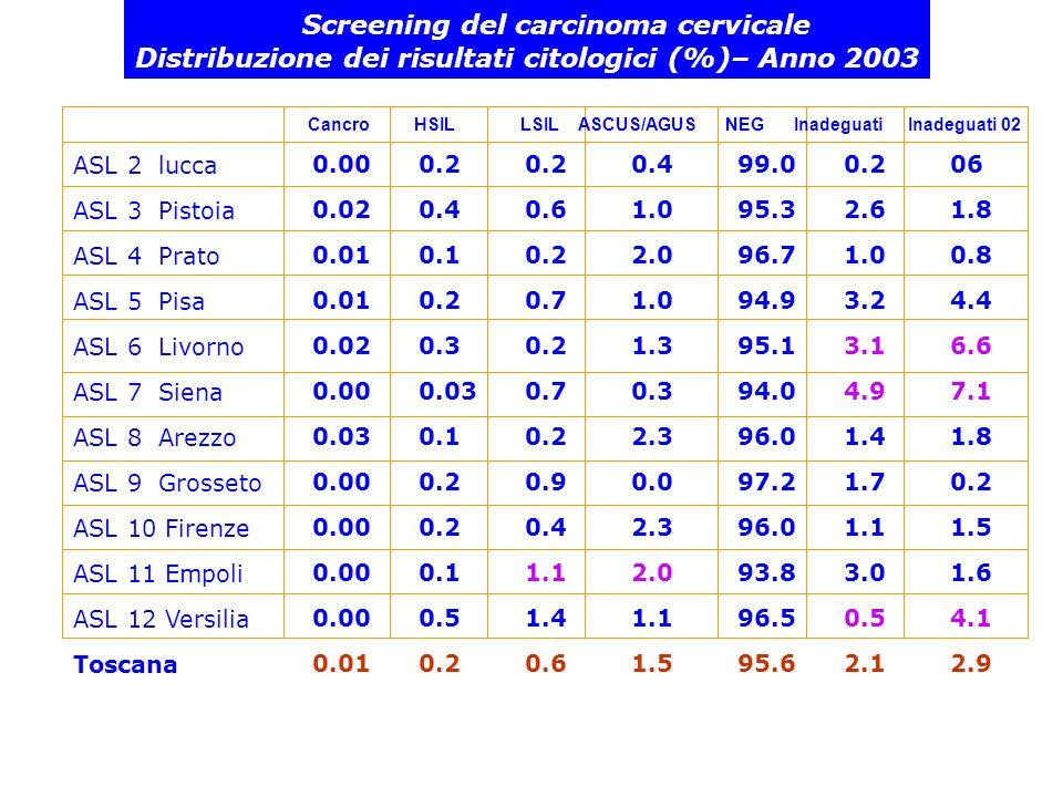 Screening del carcinoma cervicale Distribuzione dei risultati citologici (%)– Anno 2003 ASL 2 lucca ASL 3 Pistoia ASL 4 Prato ASL 5 Pisa ASL 6 Livorno