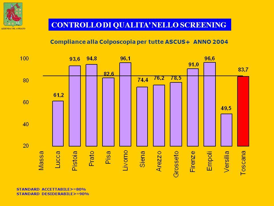 Compliance alla Colposcopia per tutte ASCUS+ ANNO 2004 CONTROLLO DI QUALITA NELLO SCREENING STANDARD ACCETTABILE>=80% STANDARD DESIDERABILE>=90%
