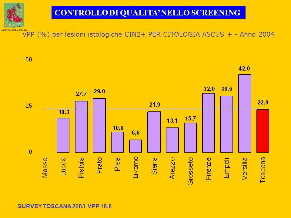 VPP (%) per lesioni istologiche CIN2+ PER CITOLOGIA ASCUS + - Anno 2004 CONTROLLO DI QUALITA NELLO SCREENING SURVEY TOSCANA 2003 VPP 18.8