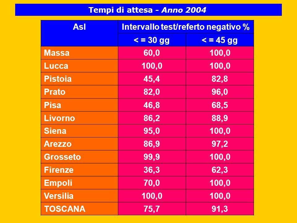 AslIntervallo test/referto negativo % < = 30 gg< = 45 gg Massa60,0100,0 Lucca100,0 Pistoia45,482,8 Prato82,096,0 Pisa46,868,5 Livorno86,288,9 Siena95,0100,0 Arezzo86,997,2 Grosseto99,9100,0 Firenze36,362,3 Empoli70,0100,0 Versilia100,0 TOSCANA75,791,3 Tempi di attesa - Anno 2004