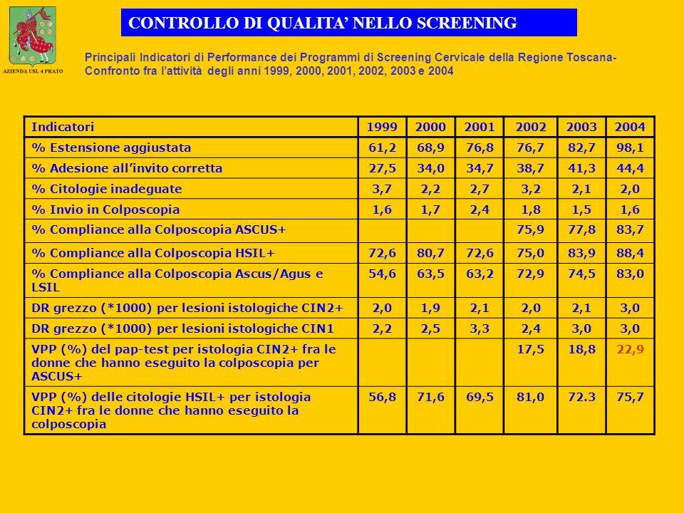 Indicatori199920002001200220032004 % Estensione aggiustata61,268,976,876,782,798,1 % Adesione allinvito corretta27,534,034,738,741,344,4 % Citologie inadeguate3,72,22,73,22,12,0 % Invio in Colposcopia1,61,72,41,81,51,6 % Compliance alla Colposcopia ASCUS+75,977,883,7 % Compliance alla Colposcopia HSIL+72,680,772,675,083,988,4 % Compliance alla Colposcopia Ascus/Agus e LSIL 54,663,563,272,974,583,0 DR grezzo (*1000) per lesioni istologiche CIN2+2,01,92,12,02,13,0 DR grezzo (*1000) per lesioni istologiche CIN12,22,53,32,43,0 VPP (%) del pap-test per istologia CIN2+ fra le donne che hanno eseguito la colposcopia per ASCUS+ 17,518,822,9 VPP (%) delle citologie HSIL+ per istologia CIN2+ fra le donne che hanno eseguito la colposcopia 56,871,669,581,072.375,7 Principali Indicatori di Performance dei Programmi di Screening Cervicale della Regione Toscana- Confronto fra lattività degli anni 1999, 2000, 2001, 2002, 2003 e 2004 CONTROLLO DI QUALITA NELLO SCREENING