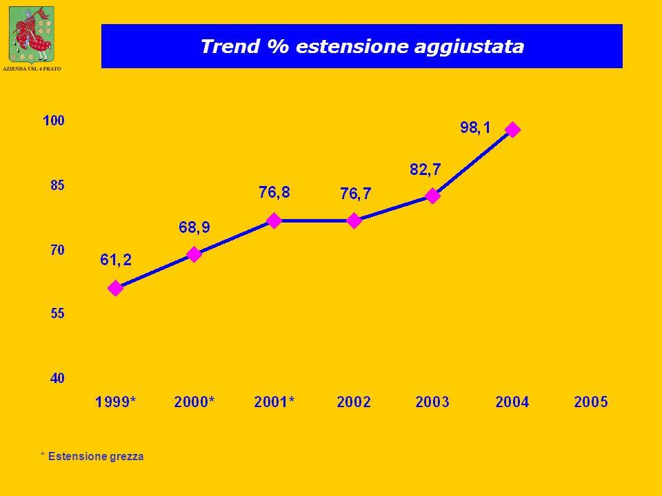 Trend % estensione aggiustata * Estensione grezza