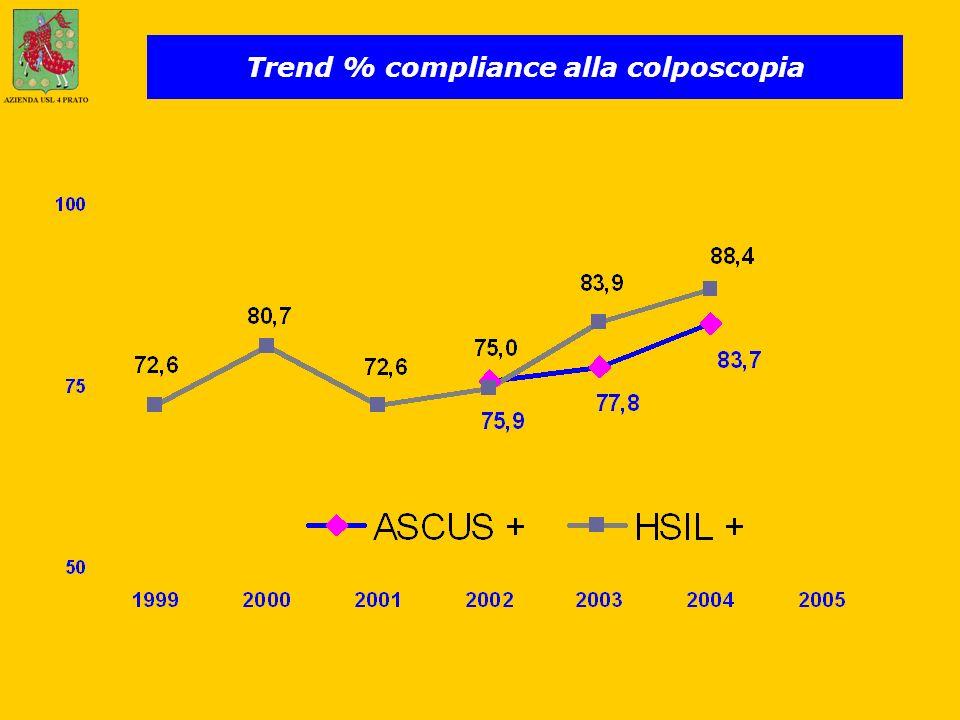 Trend % compliance alla colposcopia