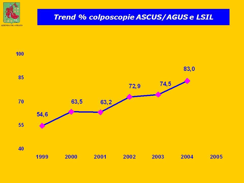 Trend % colposcopie ASCUS/AGUS e LSIL
