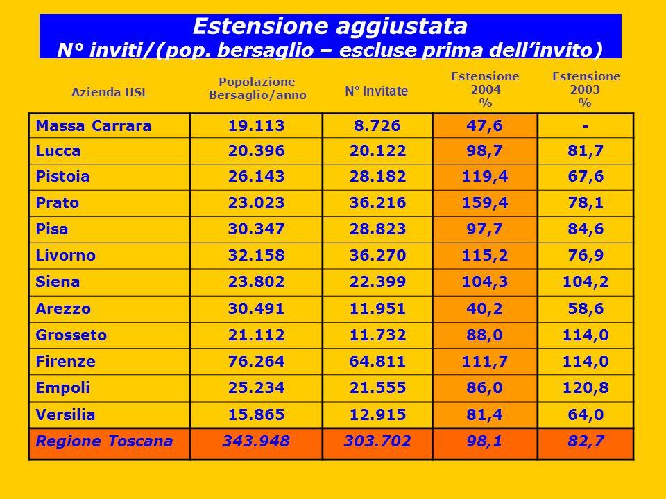 Massa Carrara19.1138.72647,6- Lucca20.39620.12298,781,7 Pistoia26.14328.182119,467,6 Prato23.02336.216159,478,1 Pisa30.34728.82397,784,6 Livorno32.15836.270115,276,9 Siena23.80222.399104,3104,2 Arezzo30.49111.95140,258,6 Grosseto21.11211.73288,0114,0 Firenze76.26464.811111,7114,0 Empoli25.23421.55586,0120,8 Versilia15.86512.91581,464,0 Regione Toscana343.948303.70298,182,7 Popolazione Bersaglio/anno Estensione 2004 % N° Invitate Estensione 2003 % Estensione aggiustata N° inviti/(pop.