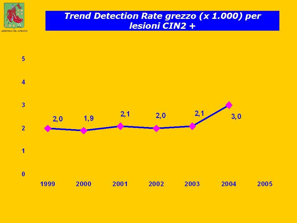Trend Detection Rate grezzo (x 1.000) per lesioni CIN2 +