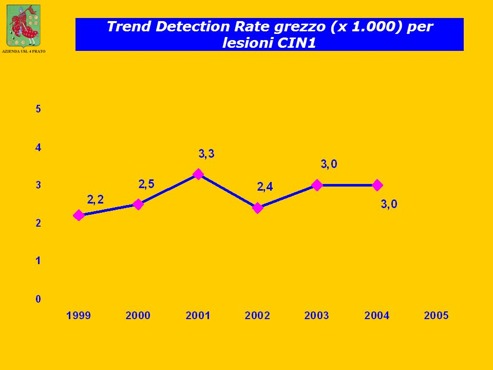 Trend Detection Rate grezzo (x 1.000) per lesioni CIN1
