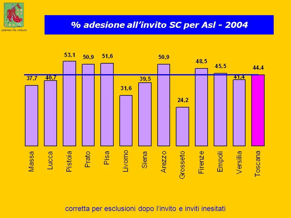 % adesione allinvito SC per Asl - 2004 corretta per esclusioni dopo linvito e inviti inesitati