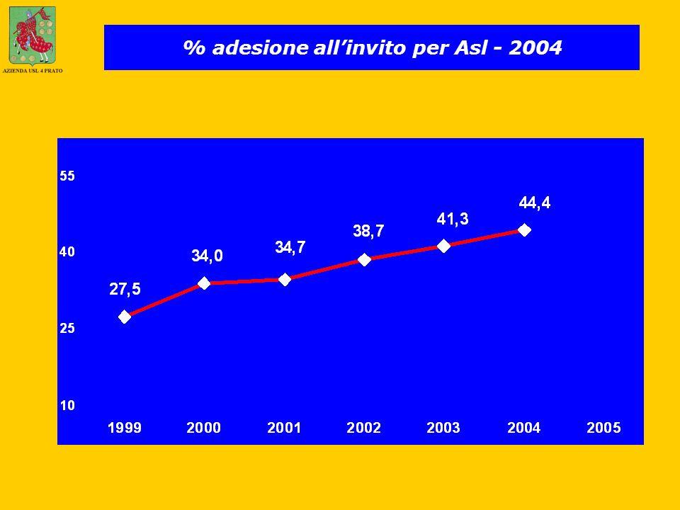 % adesione allinvito per Asl - 2004