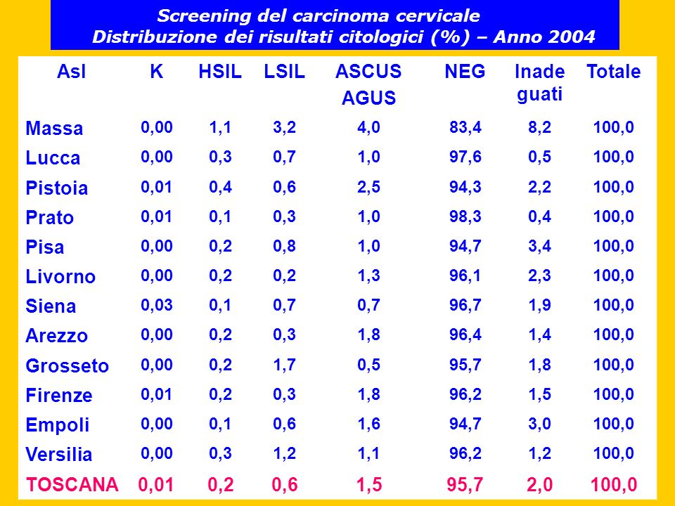 AslKHSILLSILASCUS AGUS NEGInade guati Totale Massa 0,001,13,24,083,48,2100,0 Lucca 0,000,30,71,097,60,5100,0 Pistoia 0,010,40,62,594,32,2100,0 Prato 0,010,10,31,098,30,4100,0 Pisa 0,000,20,81,094,73,4100,0 Livorno 0,000,2 1,396,12,3100,0 Siena 0,030,10,7 96,71,9100,0 Arezzo 0,000,20,31,896,41,4100,0 Grosseto 0,000,21,70,595,71,8100,0 Firenze 0,010,20,31,896,21,5100,0 Empoli 0,000,10,61,694,73,0100,0 Versilia 0,000,31,21,196,21,2100,0 TOSCANA0,010,20,61,595,72,0100,0 Screening del carcinoma cervicale Distribuzione dei risultati citologici (%) – Anno 2004